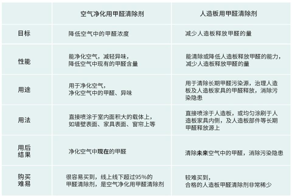 甲醛清除剂产品对比